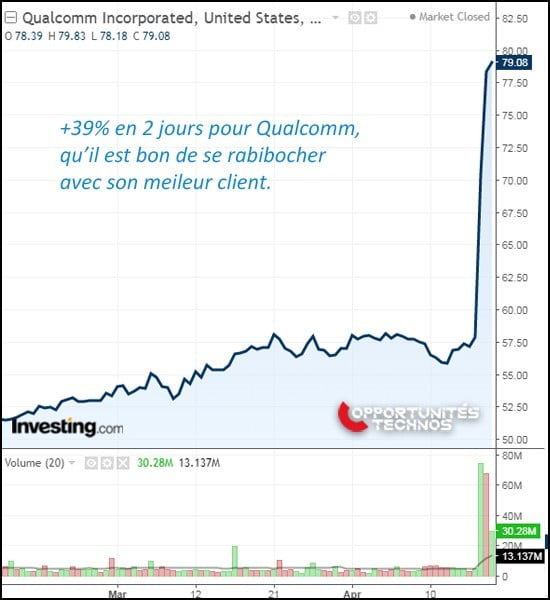 qualcomm graphe bourse