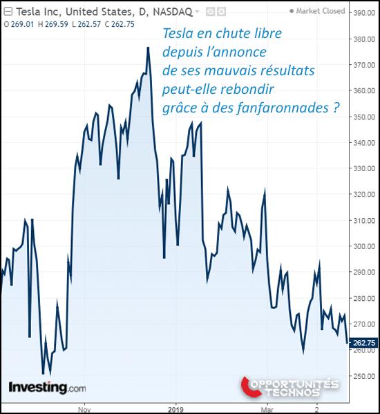 tesla graphe Bourse