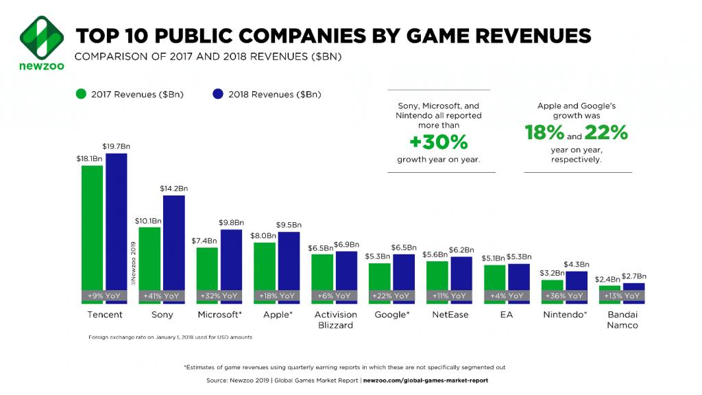 top 10 entreprises jeux vidéo