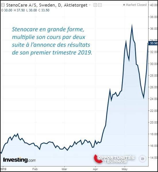 Stenocare graphe bourse