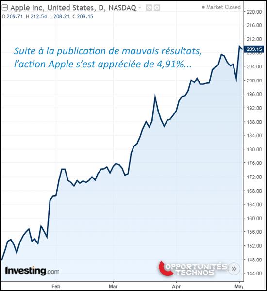 graphe bourse Apple après T1 2019