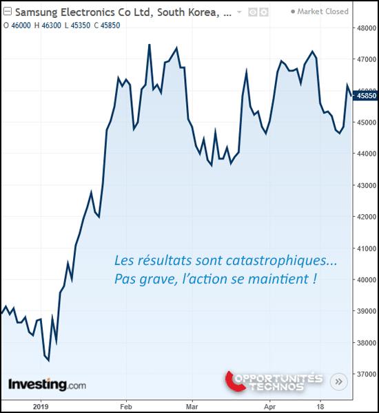 graphe bourse Samsung après T1 2019