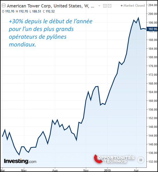 graphe bourse american tower corp