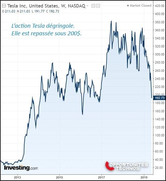graphe tesla bourse nasdaq