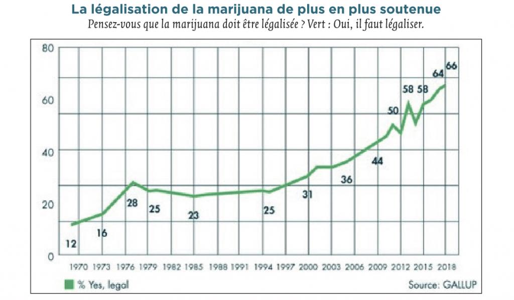 sondage légalisation cannabis usa