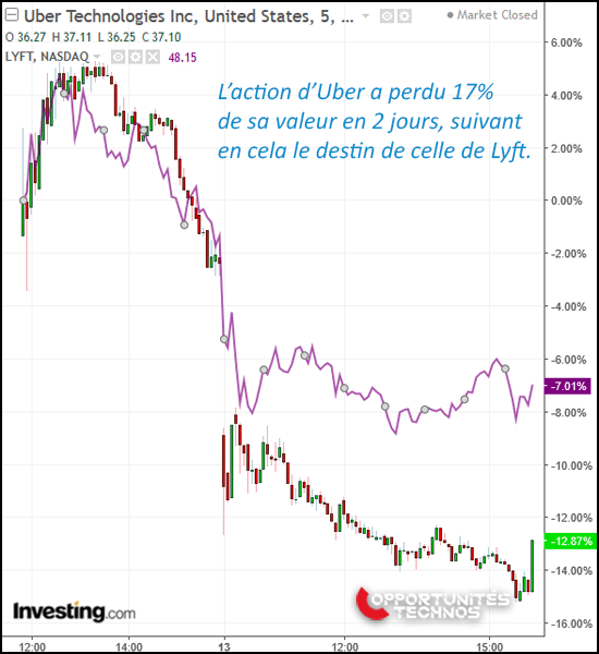 uber graphe bourse