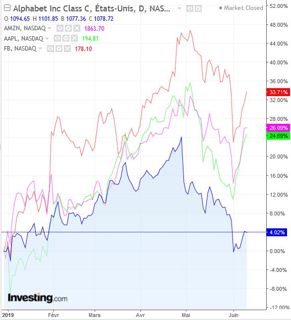 GAFA chute Bourse
