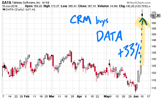 crm buys datas