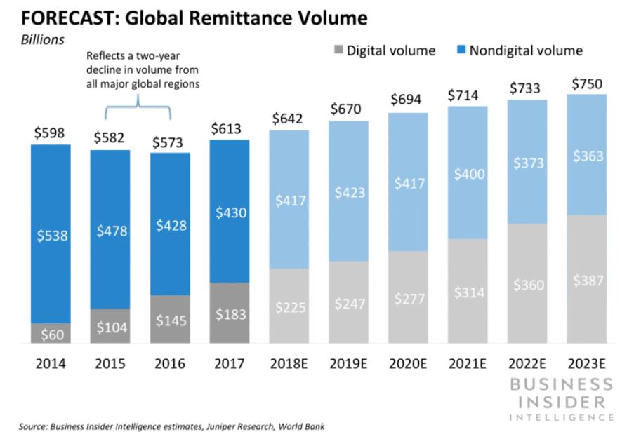 marché remittance
