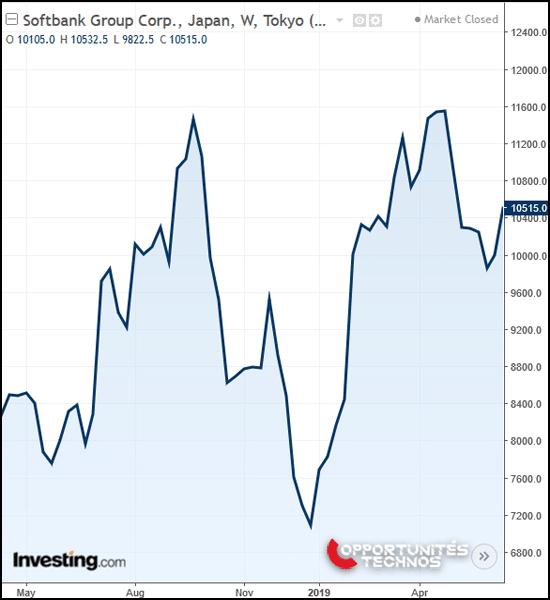softbank graphe bourse