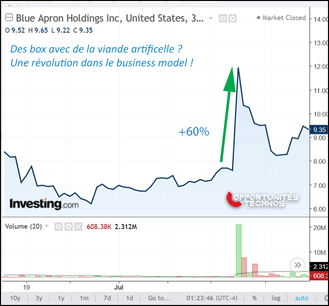 Blue Apron graphe bourse