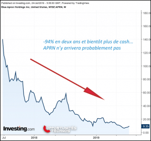 Blue Apron plongeon graphe bourse