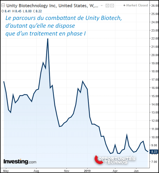 Unity Biotechnology graphe bourse