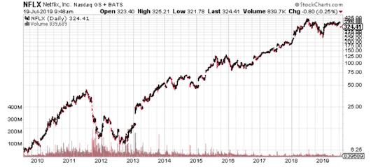 graphe netflix 10 ans bourse