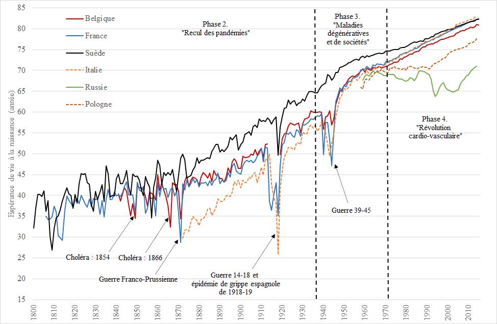 graphique espérance de vie homme