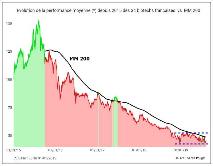 performance biotechs bourse france