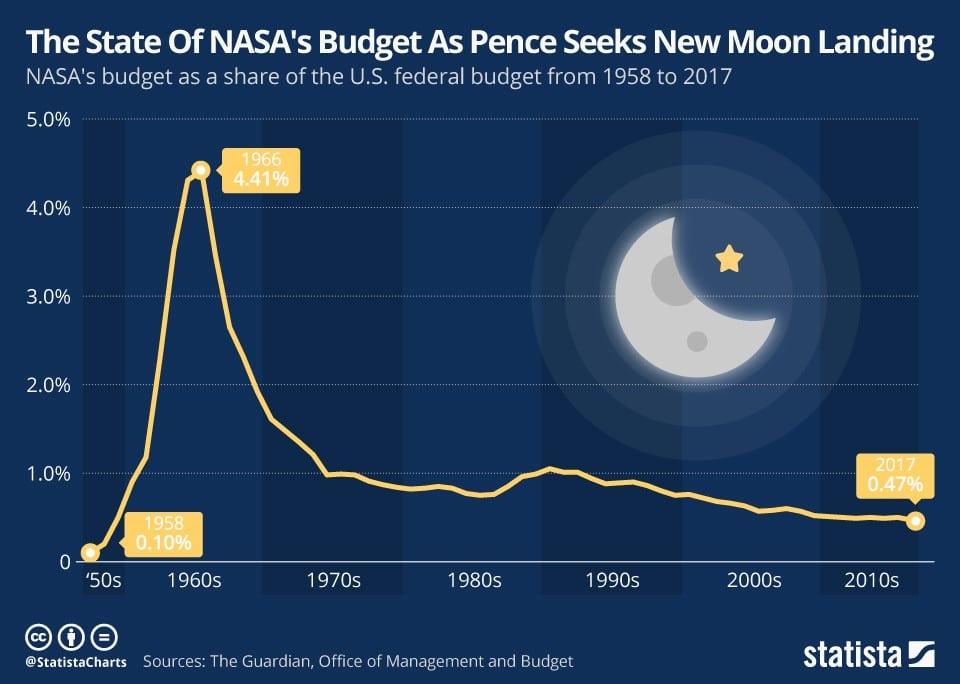 budget nasa