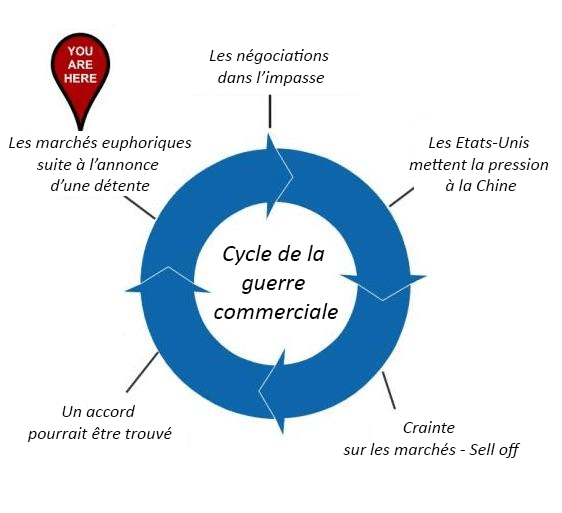 cycle guerre commerciale us chine