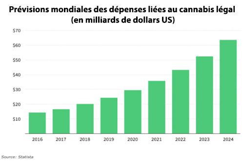 prévisions dépenses cannabis legal