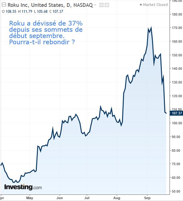 roku graphe bourse