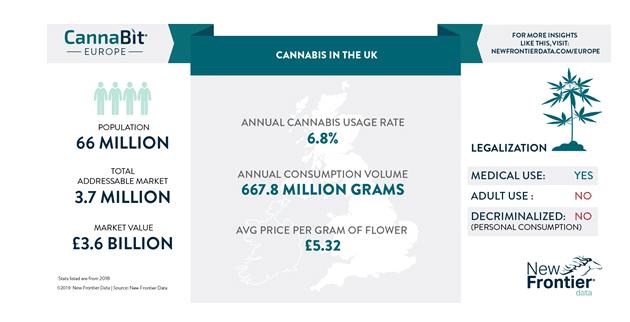 cannabis marché angleterre
