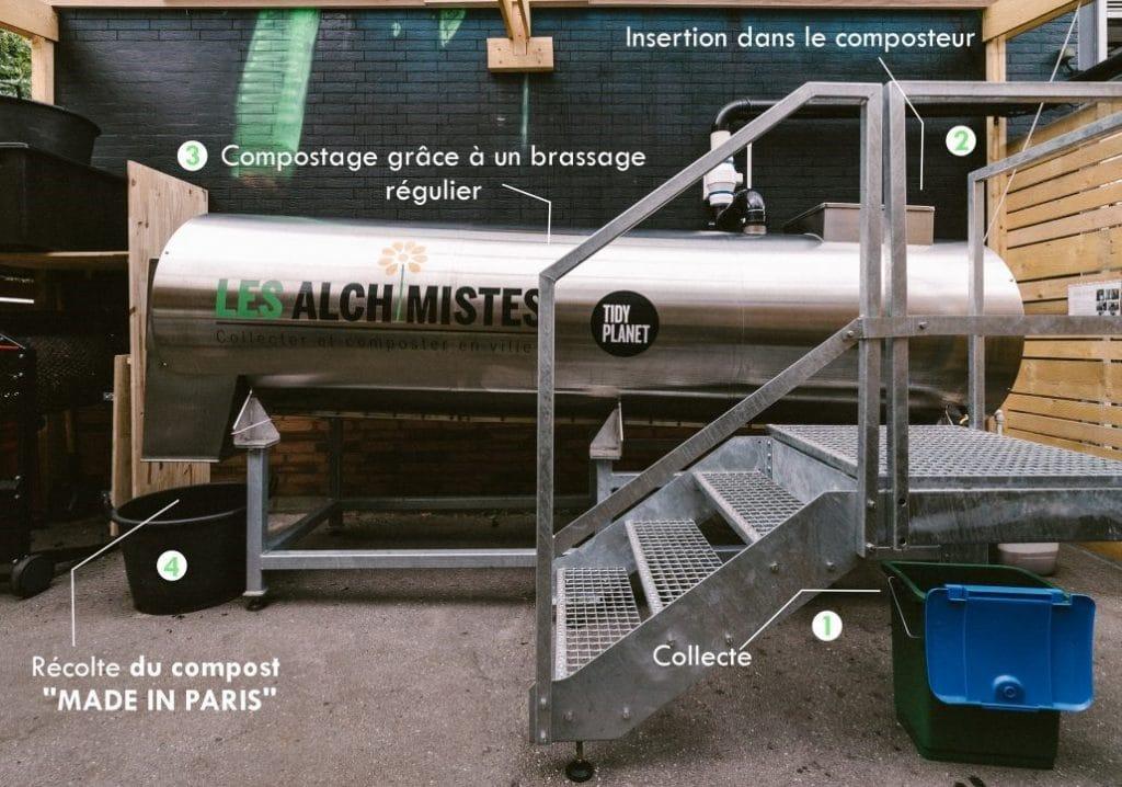compostage urbain les Alchimistes