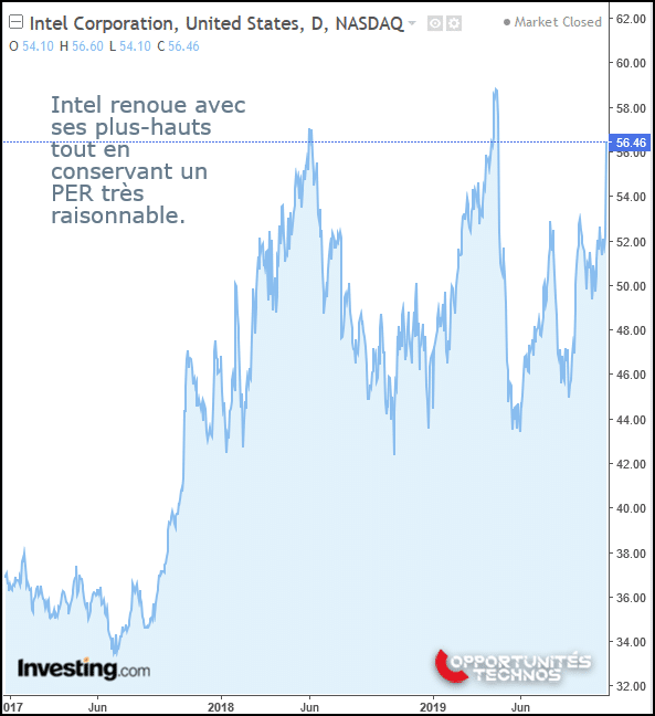 graphe bourse intel
