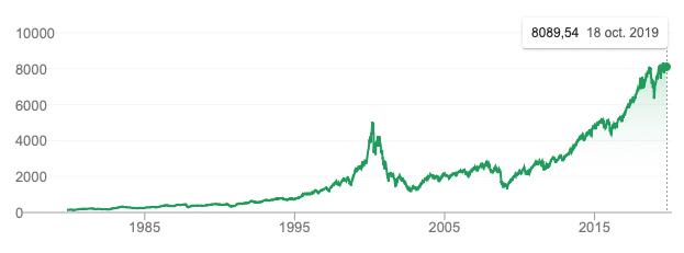graphe nasdaq