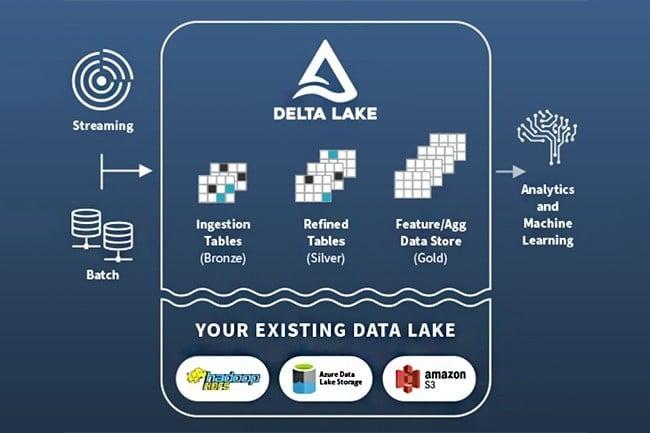 offre databricks