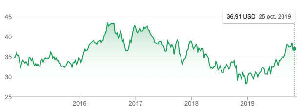 bourse graphe att