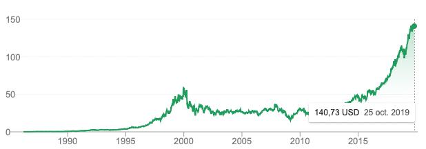 bourse graphe microsoft