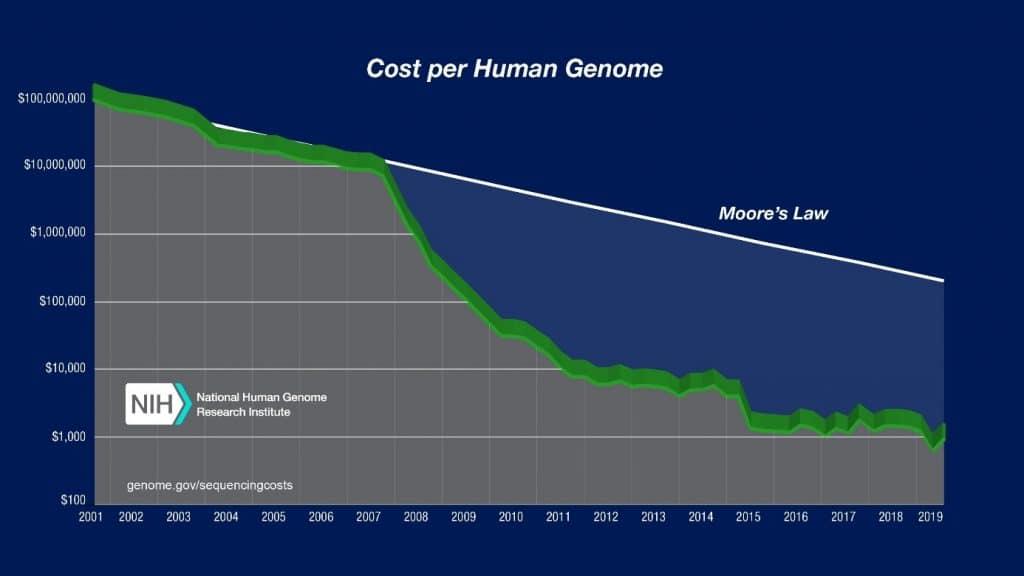 coût séquençage adn