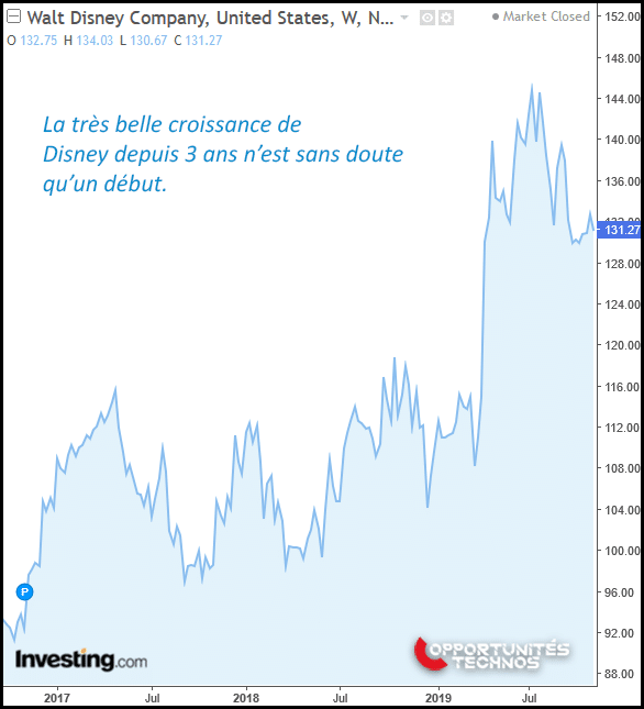 disney graphe bourse