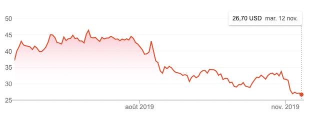 softbank cours bourse