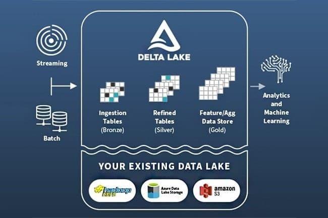 Automatisation traitement données Databricks