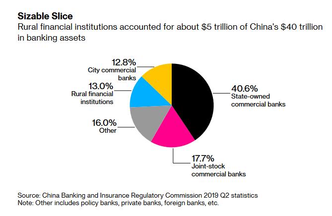 Répartition système financier chinois