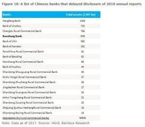 banques chinoises publications résultats retard