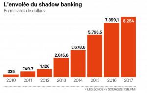 envolée shadow banking