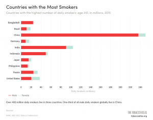 top 10 pays fumeurs