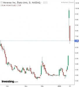 Novavax graphe bourse