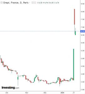 Orapi graphe bourse