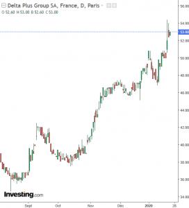 Delta Plus Group graphe bourse
