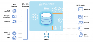 Snowflake Amazon Web Services