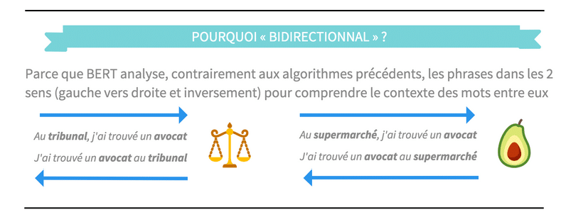 explications notion bidirectional