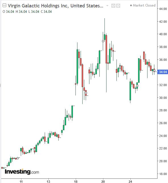 spce graphe bourse