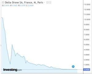 graphe bourse 3D delta drone