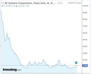 graphe bourse 3D systems