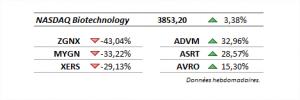 mouvements valeurs biotechs bourse