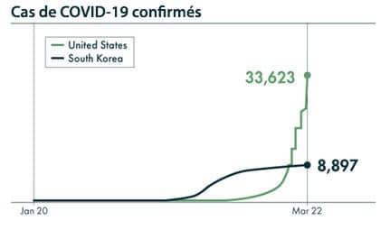 courbe épidémie covid-19