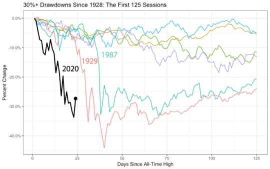 krachs boursiers depuis 1929